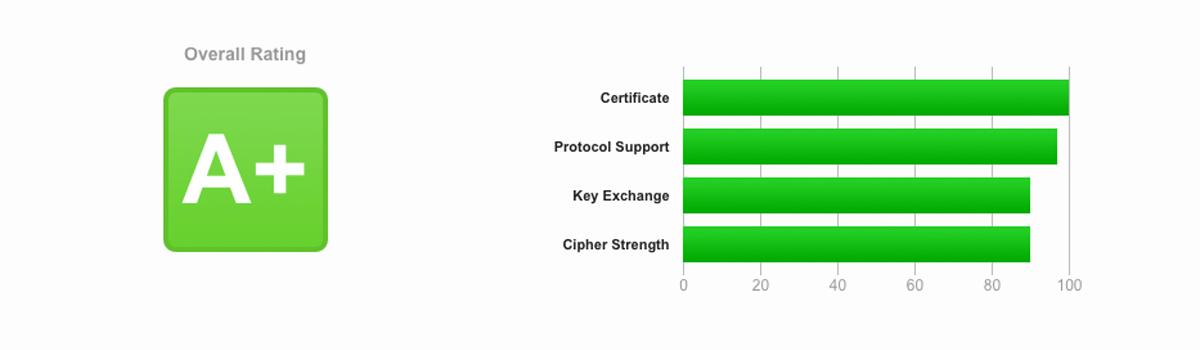 SSL Labs Zertifikat
